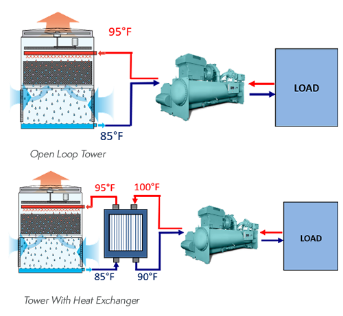 open cooling tower operation
