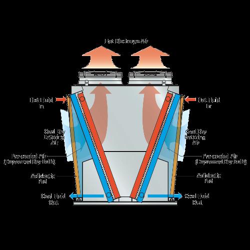 Adiabatic Cooling 101 Evapco